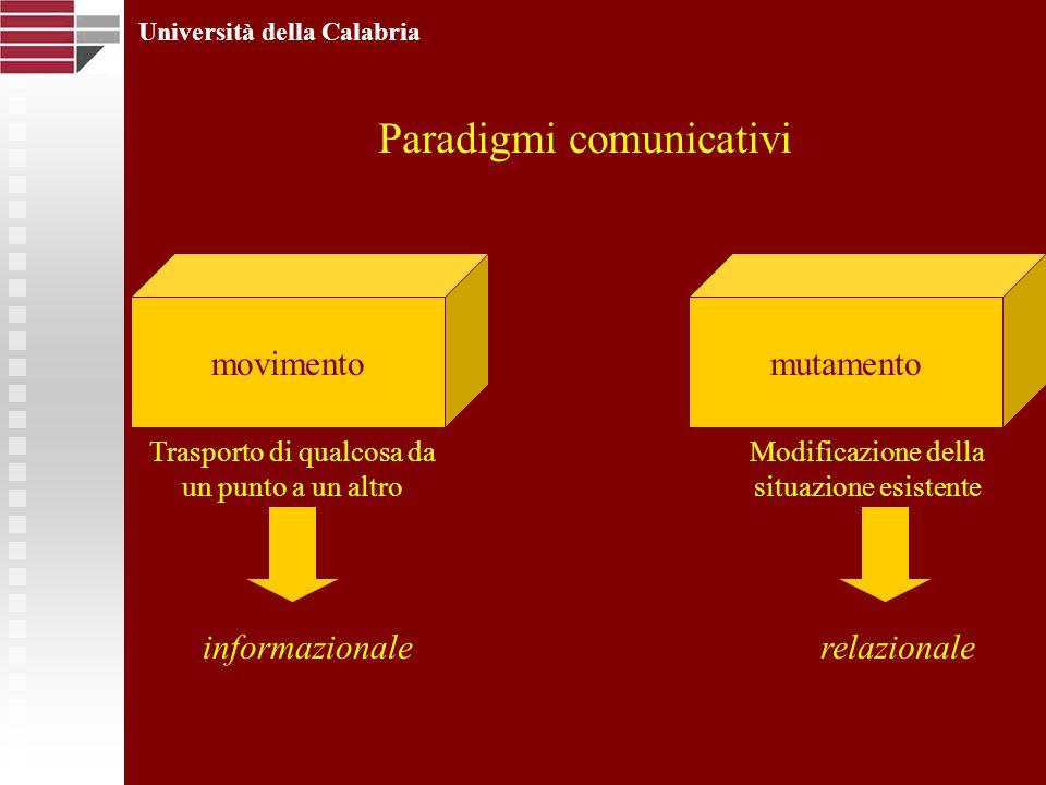 Università della Calabria Paradigmi comunicativi movimentomutamento Trasporto di qualcosa da un punto a un altro Modificazione della situazione esiste