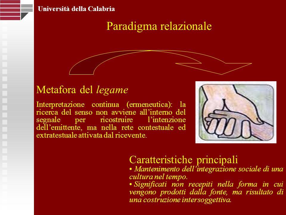 Università della Calabria Paradigma relazionale Metafora del legame Interpretazione continua (ermeneutica): la ricerca del senso non avviene allinterno del segnale per ricostruire lintenzione dellemittente, ma nella rete contestuale ed extratestuale attivata dal ricevente.