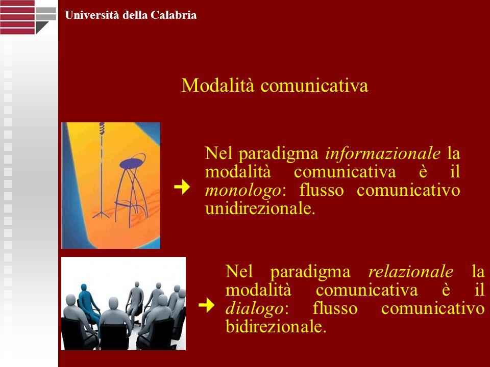 Università della Calabria Modalità comunicativa Nel paradigma informazionale la modalità comunicativa è il monologo: flusso comunicativo unidirezional