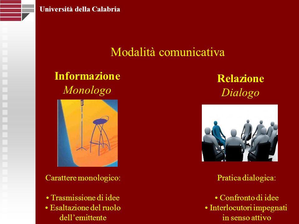 Università della Calabria Modalità comunicativa Informazione Monologo Relazione Dialogo Carattere monologico: Trasmissione di idee Esaltazione del ruo