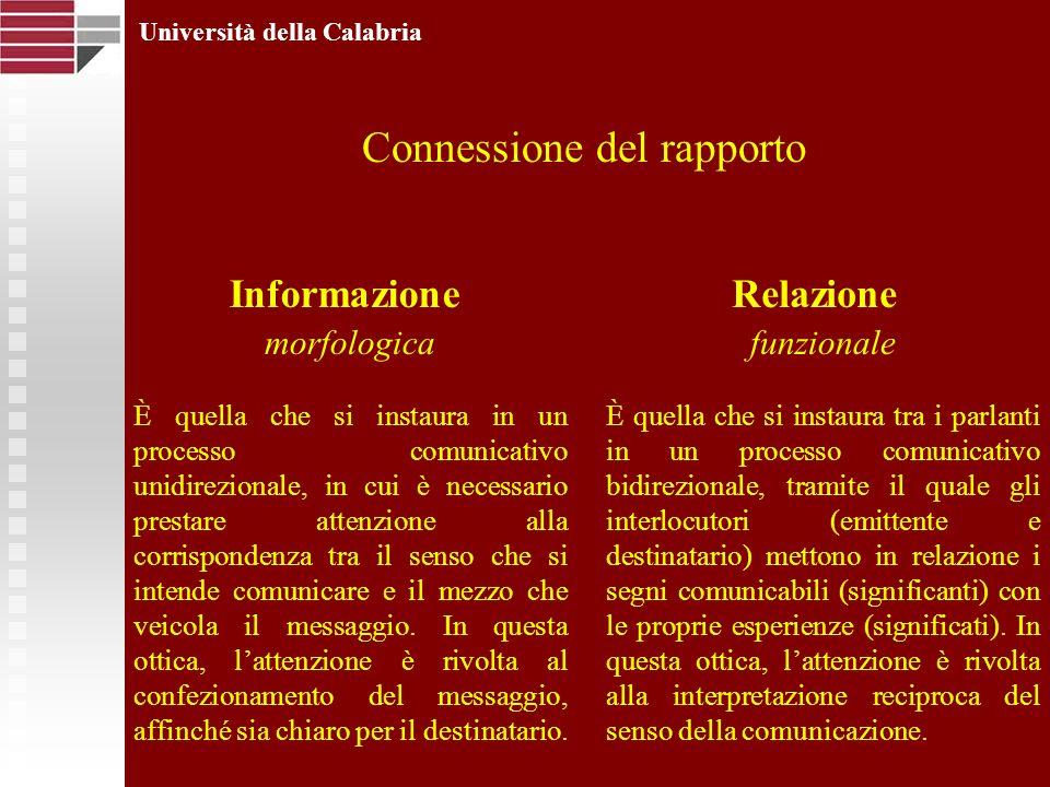 Università della Calabria Connessione del rapporto morfologica È quella che si instaura in un processo comunicativo unidirezionale, in cui è necessario prestare attenzione alla corrispondenza tra il senso che si intende comunicare e il mezzo che veicola il messaggio.