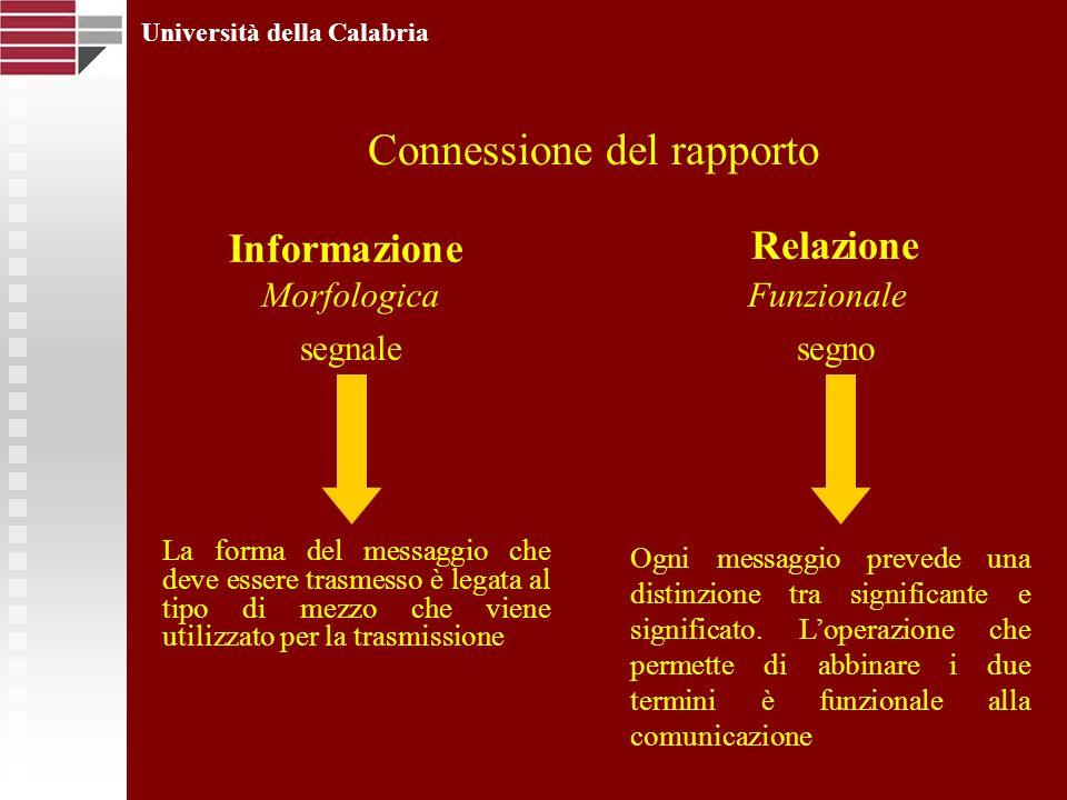 Università della Calabria Connessione del rapporto segnalesegno MorfologicaFunzionale La forma del messaggio che deve essere trasmesso è legata al tipo di mezzo che viene utilizzato per la trasmissione Ogni messaggio prevede una distinzione tra significante e significato.