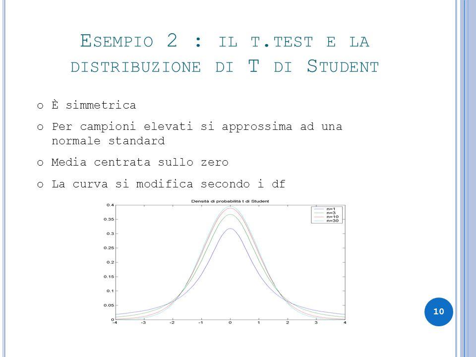 oÈ simmetrica oPer campioni elevati si approssima ad una normale standard oMedia centrata sullo zero oLa curva si modifica secondo i df E SEMPIO 2 : I
