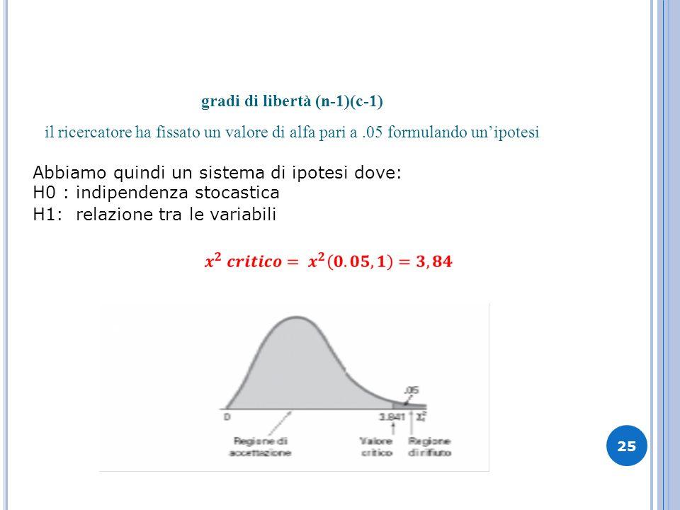 gradi di libertà (n-1)(c-1) il ricercatore ha fissato un valore di alfa pari a.05 formulando unipotesi Abbiamo quindi un sistema di ipotesi dove: H0 :