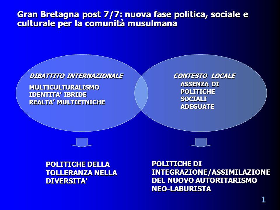 Gran Bretagna post 7/7: nuova fase politica, sociale e culturale per la comunità musulmana DIBATTITO INTERNAZIONALE MULTICULTURALISMO IDENTITA IBRIDE REALTA MULTIETNICHE CONTESTO LOCALE ASSENZA DI POLITICHE SOCIALI ADEGUATE POLITICHE DELLA TOLLERANZA NELLA DIVERSITA POLITICHE DI INTEGRAZIONE/ASSIMILAZIONE DEL NUOVO AUTORITARISMO NEO-LABURISTA 1