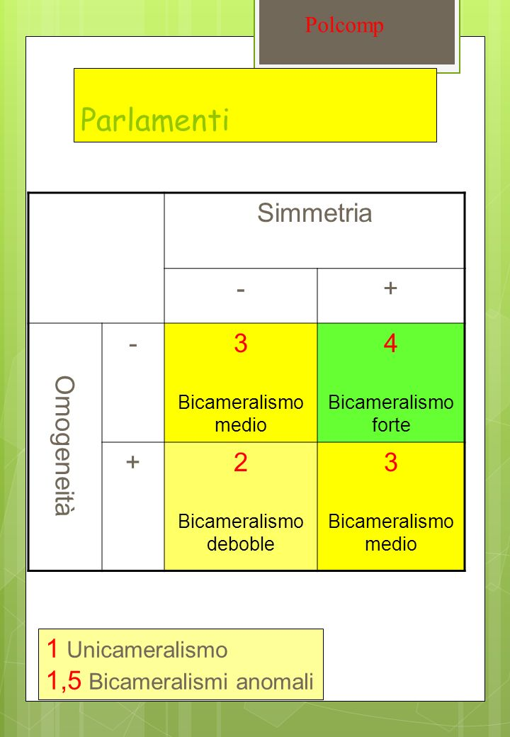 Disomogeneità e federalismo Polcomp (G = ½ |X (i) – Y (i) | )