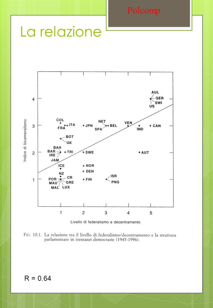 La relazione Polcomp R = 0.64