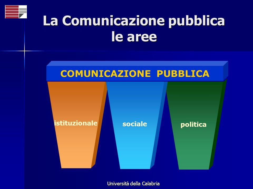Università della Calabria istituzionale politica sociale COMUNICAZIONE PUBBLICA La Comunicazione pubblica le aree