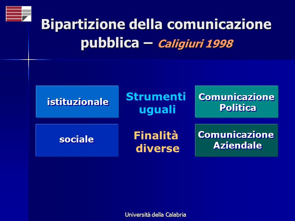 Università della Calabria istituzionale sociale Comunicazione Politica Comunicazione Politica Comunicazione Aziendale Comunicazione Aziendale Strument