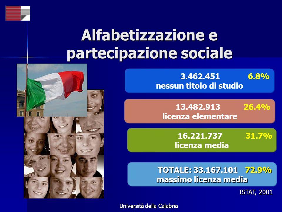 Università della Calabria Alfabetizzazione e partecipazione sociale 3.462.451 6.8% nessun titolo di studio 13.482.913 26.4% licenza elementare 16.221.