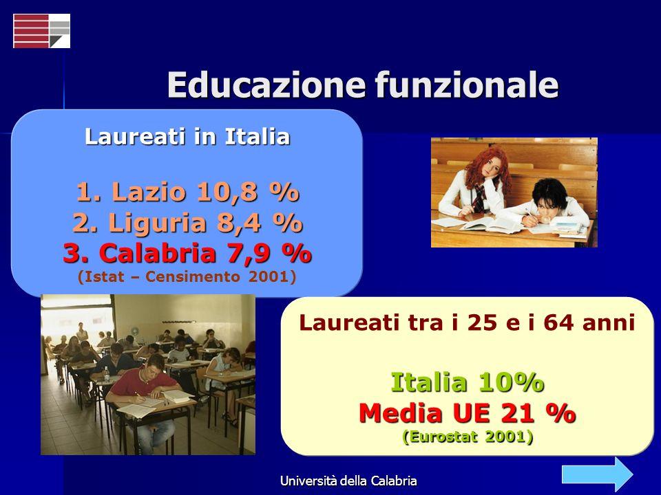 Università della Calabria Educazione funzionale Laureati in Italia 1. Lazio 10,8 % 2. Liguria 8,4 % 3. Calabria 7,9 % (Istat – Censimento 2001) Laurea
