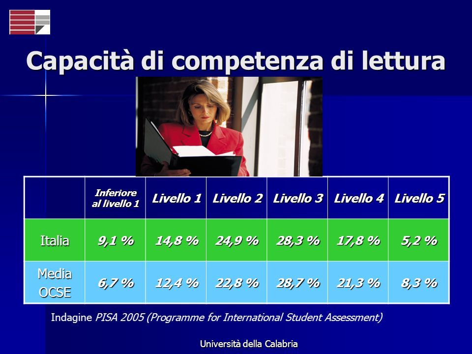 Università della Calabria Capacità di competenza di lettura Indagine PISA 2005 (Programme for International Student Assessment) Inferiore al livello 1