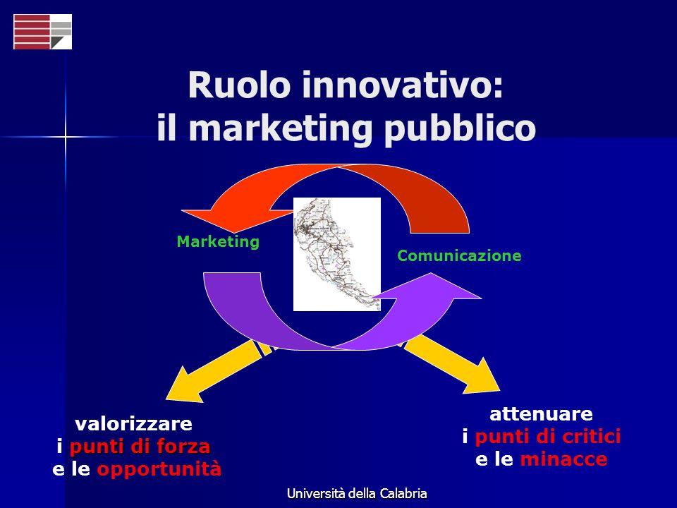 Università della Calabria Marketing valorizzare punti di forza i punti di forza e le opportunità attenuare i punti di critici e le minacce Comunicazio