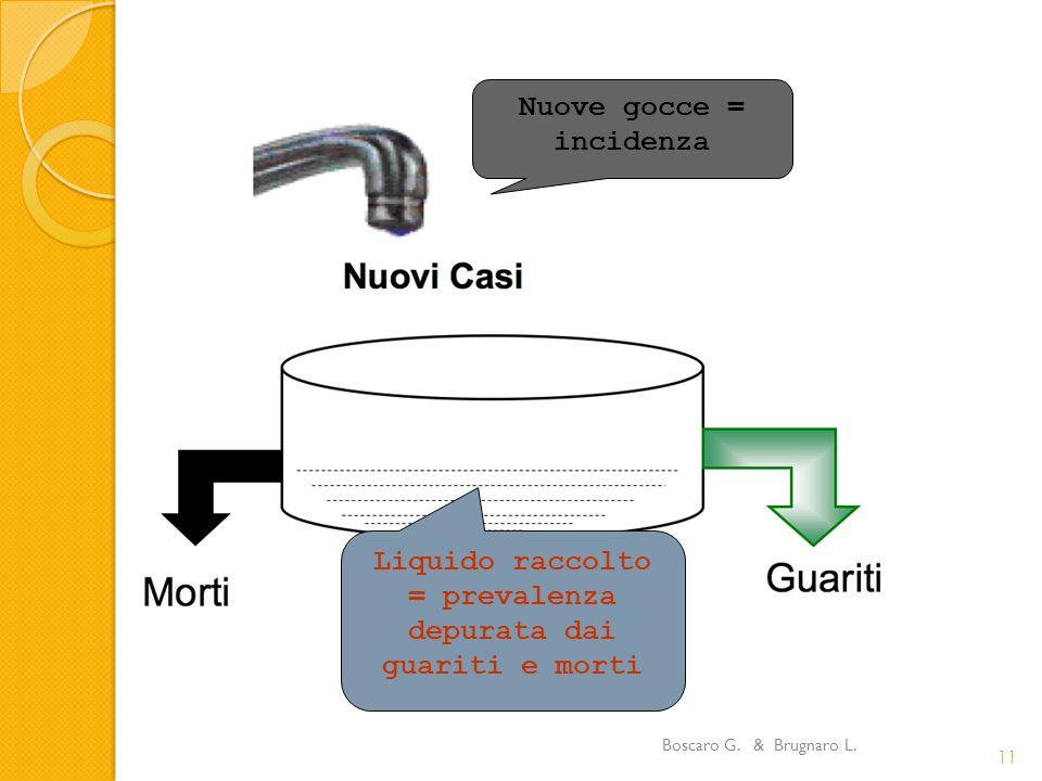 Boscaro G. & Brugnaro L. 11 Nuove gocce = incidenza Liquido raccolto = prevalenza depurata dai guariti e morti