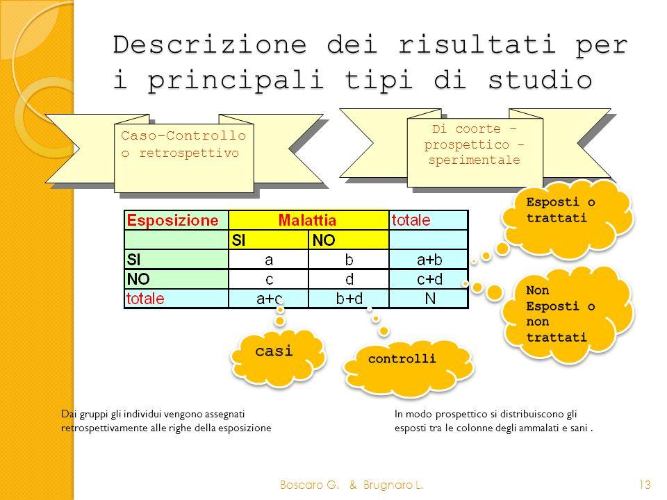 Descrizione dei risultati per i principali tipi di studio Boscaro G. & Brugnaro L.13 Caso-Controllo o retrospettivo Caso-Controllo o retrospettivo Di