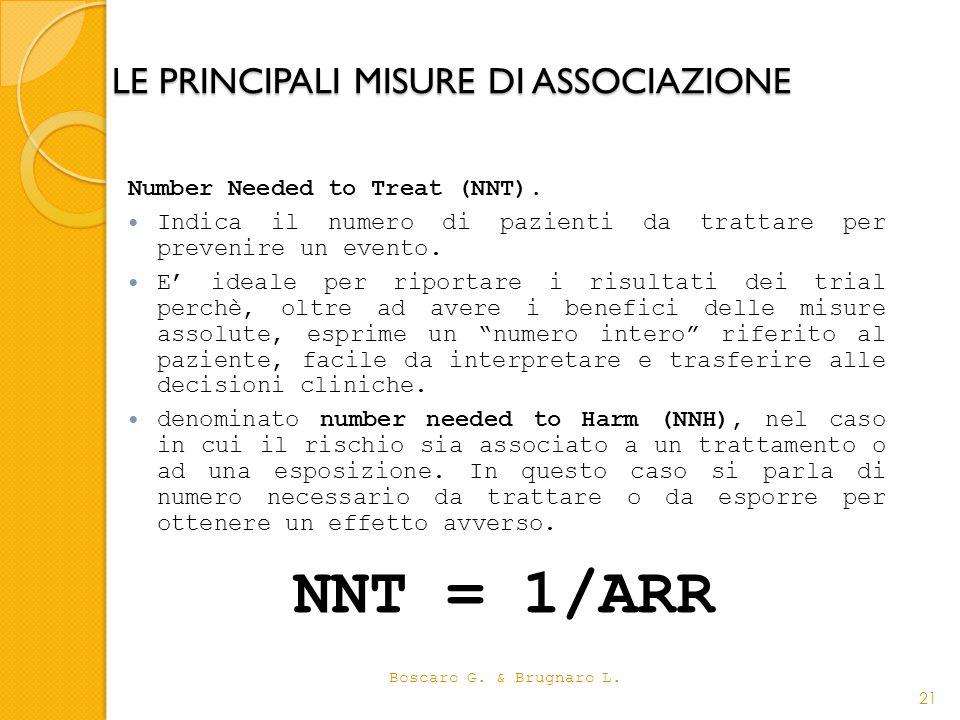 LE PRINCIPALI MISURE DI ASSOCIAZIONE Number Needed to Treat (NNT). Indica il numero di pazienti da trattare per prevenire un evento. E ideale per ripo