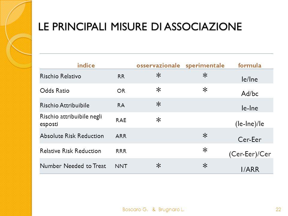 Boscaro G. & Brugnaro L.22 LE PRINCIPALI MISURE DI ASSOCIAZIONE indiceosservazionalesperimentaleformula Rischio Relativo RR ** Ie/Ine Odds Ratio OR **