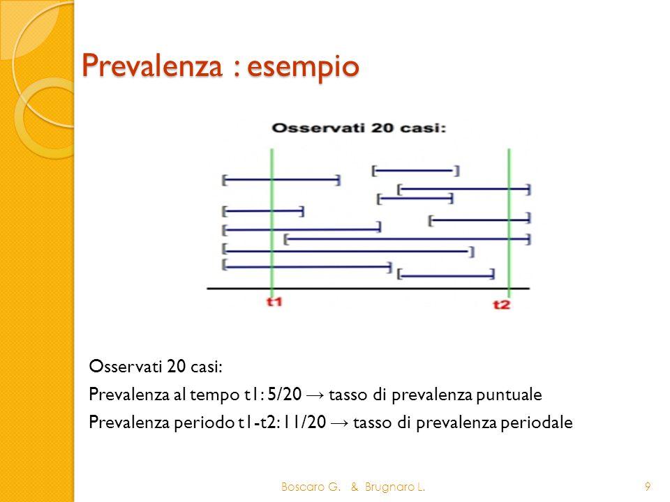 Prevalenza : esempio 9 Osservati 20 casi: Prevalenza al tempo t1: 5/20 tasso di prevalenza puntuale Prevalenza periodo t1-t2: 11/20 tasso di prevalenz