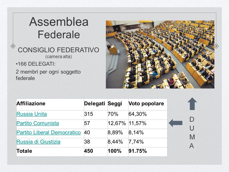 Assemblea Federale AffiliazioneDelegatiSeggiVoto popolare Russia Unita31570%64,30% Partito Comunista5712,67%11,57% Partito Liberal Democratico408,89%8