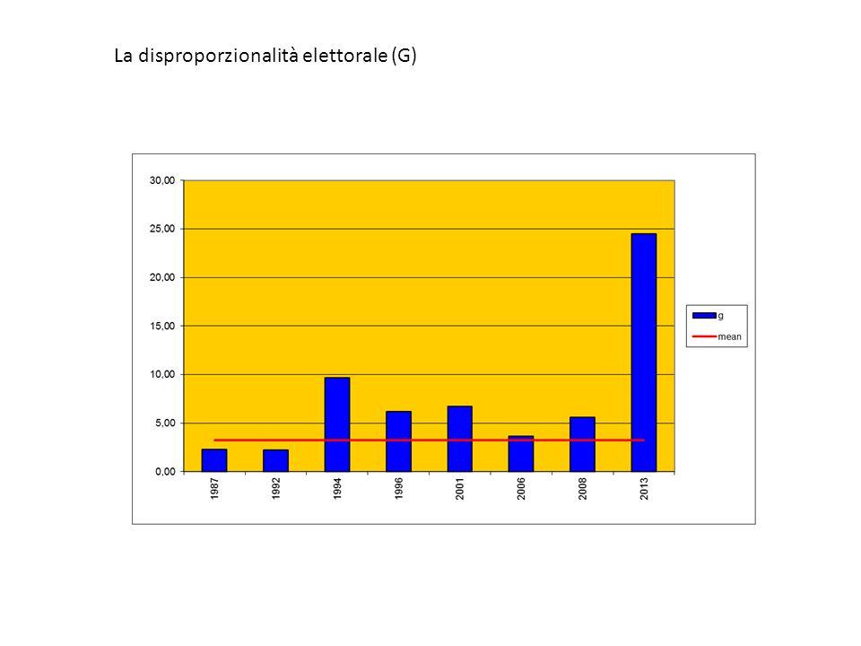 La disproporzionalità elettorale (G)