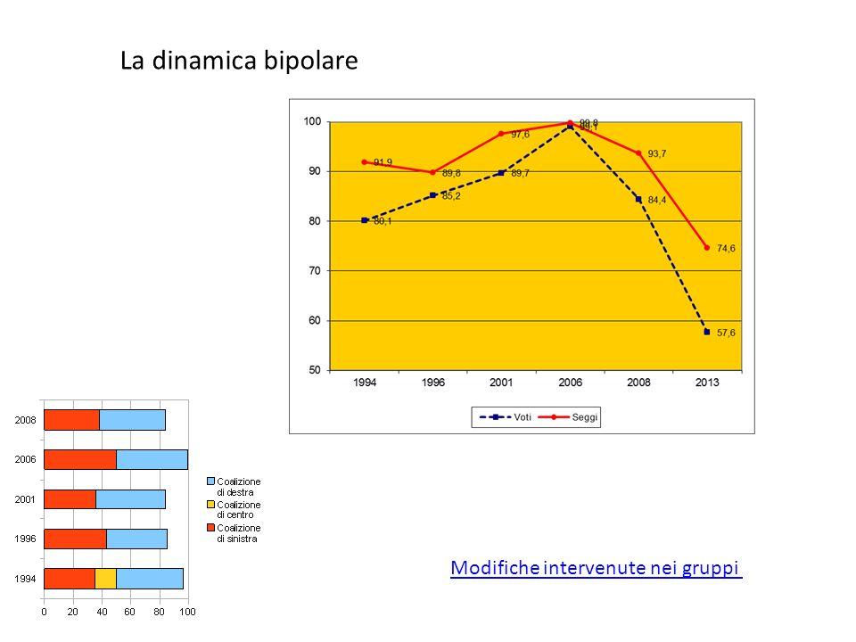 2008 S INISTRA ARCOBALENO (Rc,Pcdi, Verdi) P ARTITO DEMOCRATICO (Ds, Dl) + IDV P ARTITO S OCIALISTA ITALIANO U NIONE DI C ENTRO P OPOLO DELLA L IBERTÀ (FI, An) +MPA + LN L A DESTRA 2011 Sinistra, ecologia libertà PD IdV SVP Radicali Alleanza per lItalia UDC Futuro e Libertà LN Partito repubblicano Democrazia cristiana MPA Forza del Sud PdL Noi Sud Movimento per lItalia