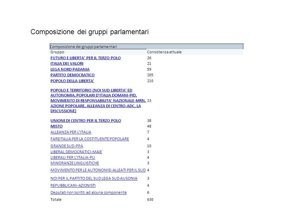 Composizione dei gruppi parlamentari GruppoConsistenza attuale FUTURO E LIBERTA PER IL TERZO POLO26 ITALIA DEI VALORI21 LEGA NORD PADANIA59 PARTITO DEMOCRATICO205 POPOLO DELLA LIBERTA 210 POPOLO E TERRITORIO (NOI SUD-LIBERTA ED AUTONOMIA, POPOLARI D ITALIA DOMANI-PID, MOVIMENTO DI RESPONSABILITA NAZIONALE-MRN, AZIONE POPOLARE, ALLEANZA DI CENTRO-ADC, LA DISCUSSIONE) 23 UNIONE DI CENTRO PER IL TERZO POLO38 MISTO48 ALLEANZA PER L ITALIA7 FAREITALIA PER LA COSTITUENTE POPOLARE4 GRANDE SUD-PPA10 LIBERAL DEMOCRATICI-MAIE3 LIBERALI PER L ITALIA-PLI4 MINORANZE LINGUISTICHE3 MOVIMENTO PER LE AUTONOMIE-ALLEATI PER IL SUD4 NOI PER IL PARTITO DEL SUD LEGA SUD AUSONIA3 REPUBBLICANI-AZIONISTI4 Deputati non iscritti ad alcuna componente6 Totale630