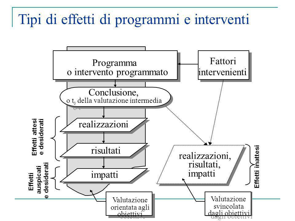 Programma o intervento programmato Programma o intervento programmato Conclusione, o t 0 Conclusione, o t 0 della valutazione intermedia esiti realizz