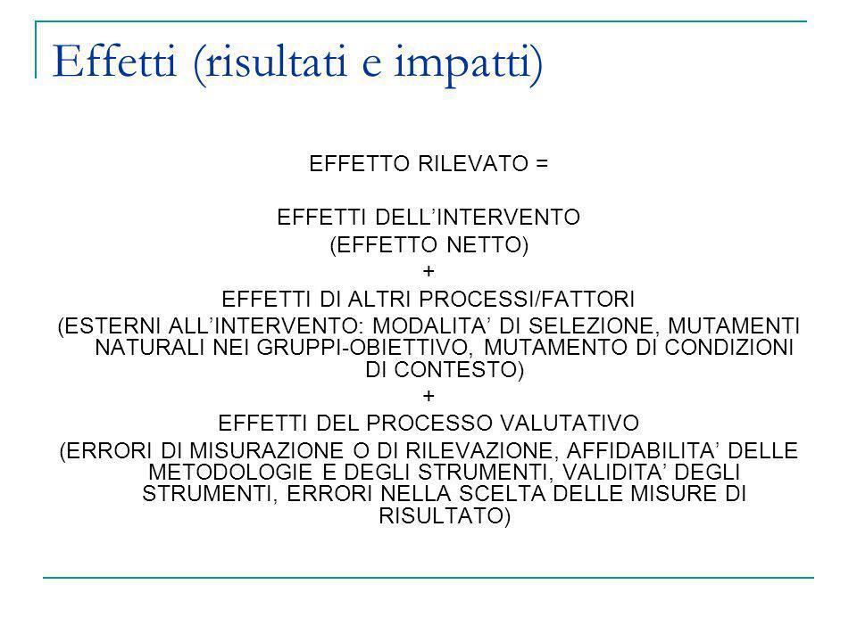 Effetti (risultati e impatti) EFFETTO RILEVATO = EFFETTI DELLINTERVENTO (EFFETTO NETTO) + EFFETTI DI ALTRI PROCESSI/FATTORI (ESTERNI ALLINTERVENTO: MO