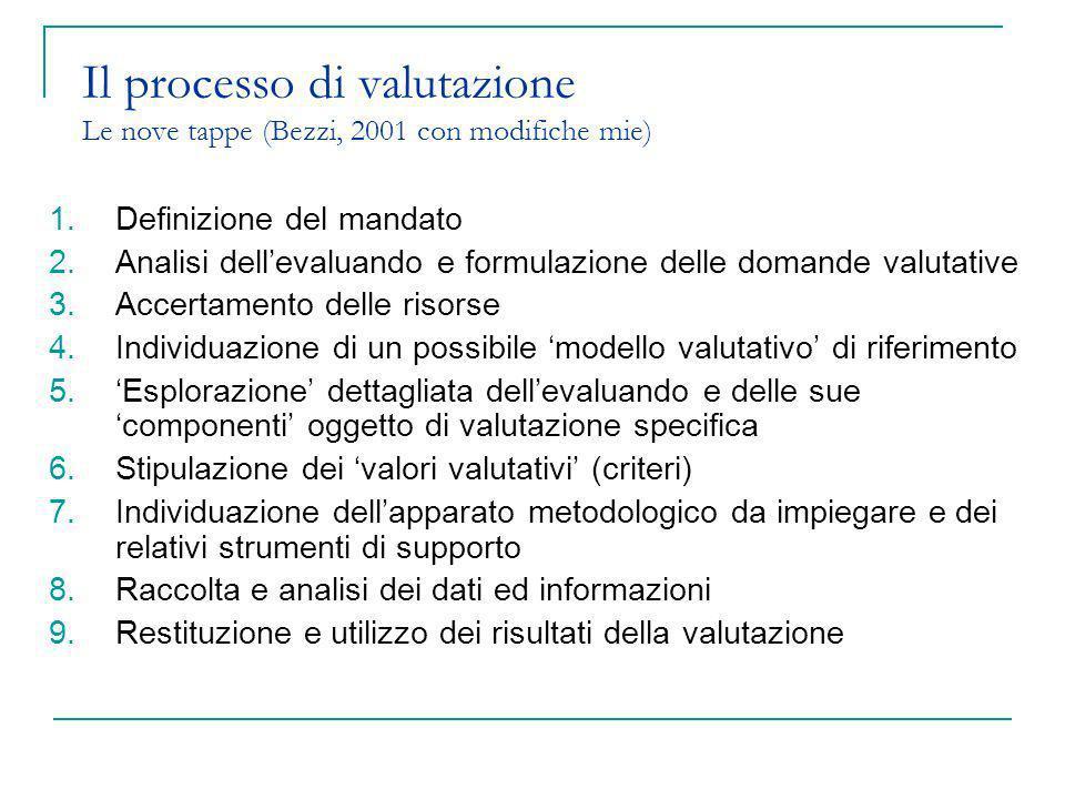 Il processo di valutazione Le nove tappe (Bezzi, 2001 con modifiche mie) 1.Definizione del mandato 2.Analisi dellevaluando e formulazione delle domand