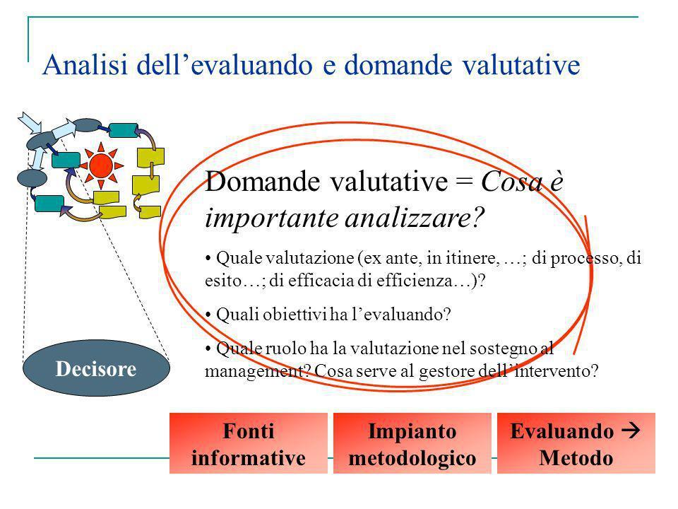 Analisi dellevaluando e domande valutative Decisore Domande valutative = Cosa è importante analizzare? Quale valutazione (ex ante, in itinere, …; di p