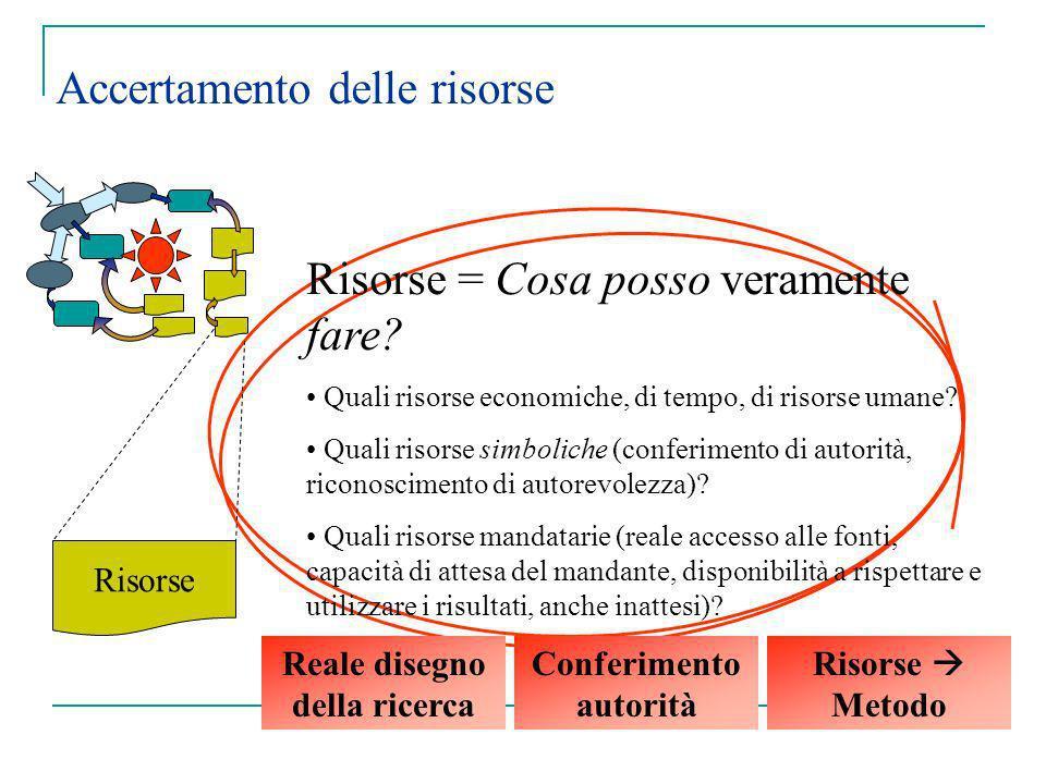 Accertamento delle risorse Risorse Risorse = Cosa posso veramente fare? Quali risorse economiche, di tempo, di risorse umane? Quali risorse simboliche