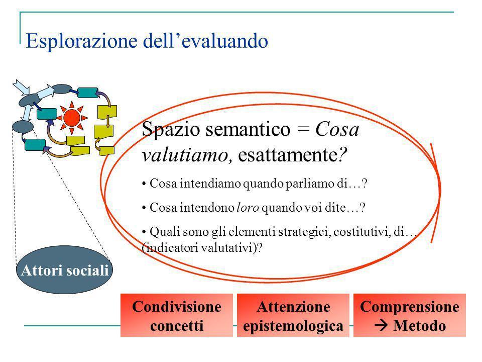 Esplorazione dellevaluando Attori sociali Spazio semantico = Cosa valutiamo, esattamente? Cosa intendiamo quando parliamo di…? Cosa intendono loro qua