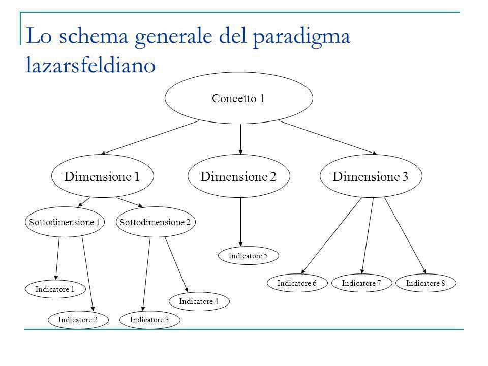 Concetto 1 Dimensione 1Dimensione 2Dimensione 3 Sottodimensione 1Sottodimensione 2 Indicatore 2 Indicatore 1 Indicatore 3 Indicatore 4 Indicatore 5 In