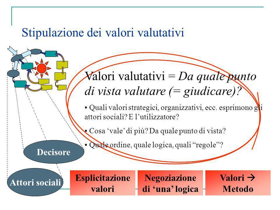Stipulazione dei valori valutativi Decisore Attori sociali Valori valutativi = Da quale punto di vista valutare (= giudicare)? Quali valori strategici