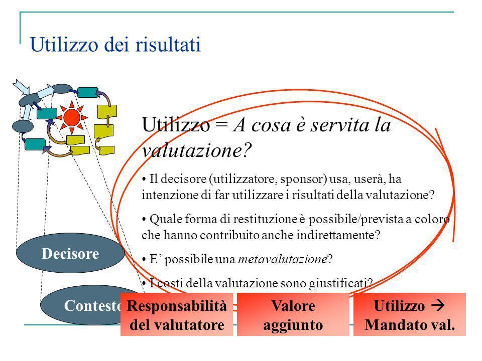 Utilizzo dei risultati Decisore Contesto Utilizzo = A cosa è servita la valutazione? Il decisore (utilizzatore, sponsor) usa, userà, ha intenzione di