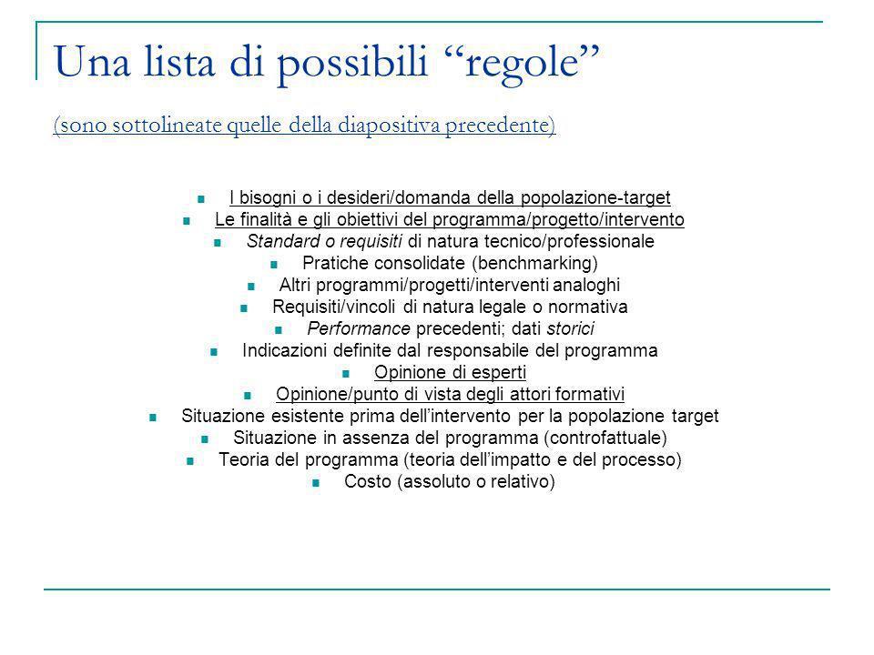 Una lista di possibili regole (sono sottolineate quelle della diapositiva precedente) I bisogni o i desideri/domanda della popolazione-target Le final