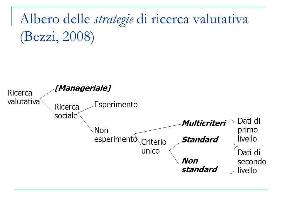 Ricerca valutativa Esperimento Non esperimento Multicriteri Criterio unico [Manageriale] Ricerca sociale Standard Non standard Dati di primo livello D