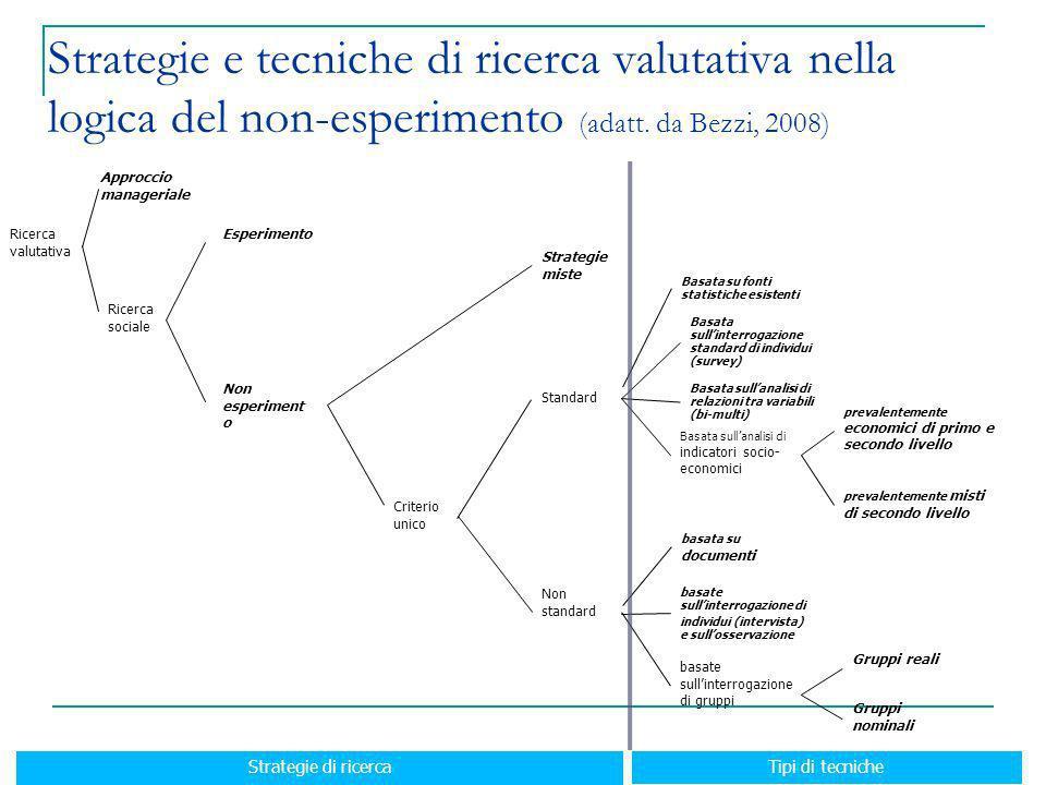 Ricerca valutativa Esperimento Non esperiment o Strategie miste Criterio unico Approccio manageriale Ricerca sociale Standard Non standard basate sull