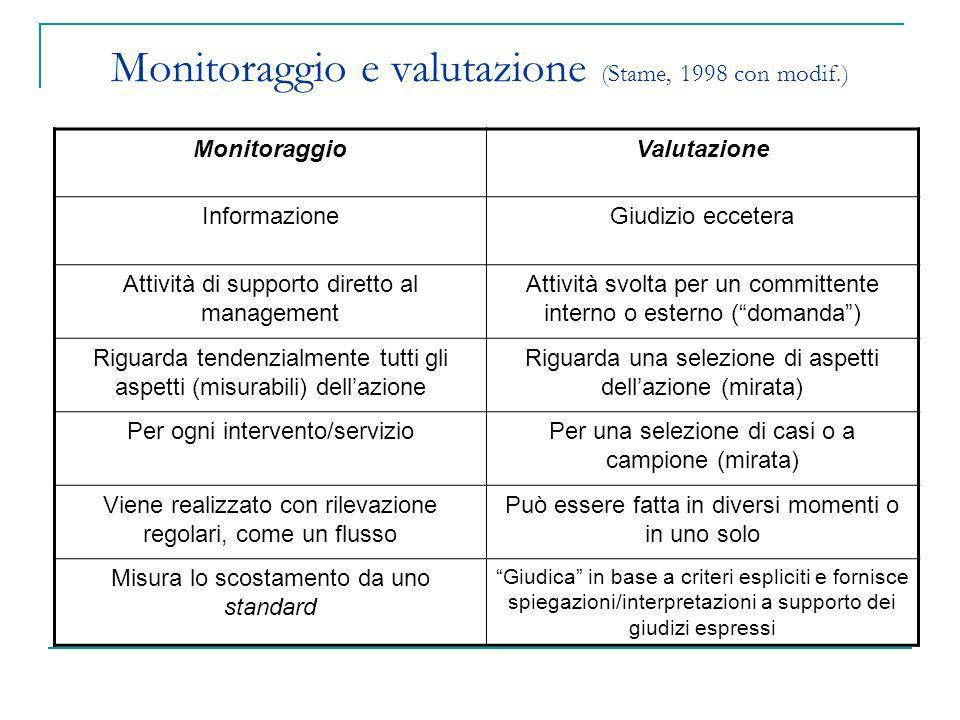 Monitoraggio e valutazione (Stame, 1998 con modif.) MonitoraggioValutazione InformazioneGiudizio eccetera Attività di supporto diretto al management A