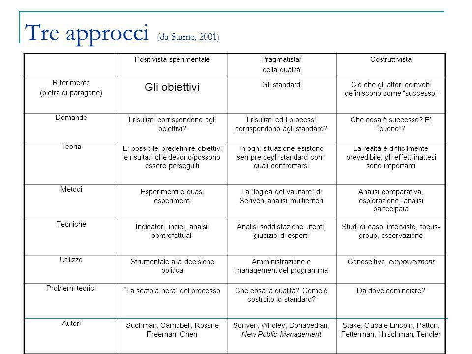 Tre approcci (da Stame, 2001) Positivista-sperimentalePragmatista/ della qualità Costruttivista Riferimento (pietra di paragone) Gli obiettivi Gli sta