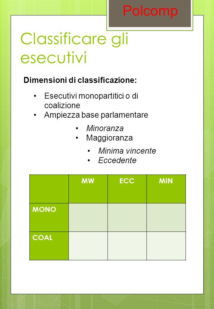 Classificare gli esecutivi Polcomp Dimensioni di classificazione: MWECCMIN MONO COAL Esecutivi monopartitici o di coalizione Ampiezza base parlamentar