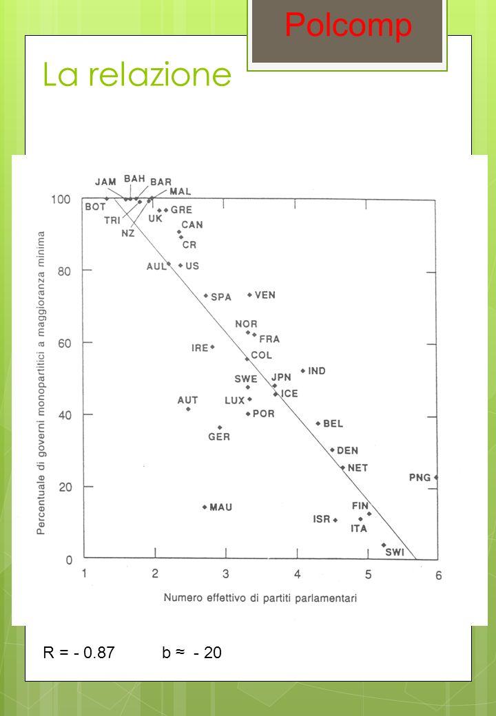 La relazione Polcomp R = - 0.87 b - 20