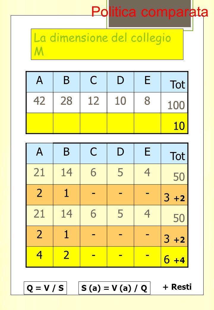 La dimensione del collegio M ABCDE Tot 422812108 100 43111 10 ABCDE Tot 422812108 100 10 ABCDE Tot 2114654 50 5 2114654 50 5 10 ABCDE Tot 2114654 50 2