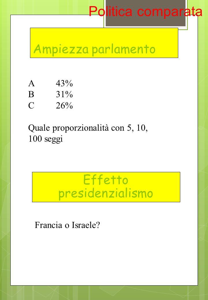 Ampiezza parlamento A43% B31% C26% Quale proporzionalità con 5, 10, 100 seggi Francia o Israele? Politica comparata Effetto presidenzialismo