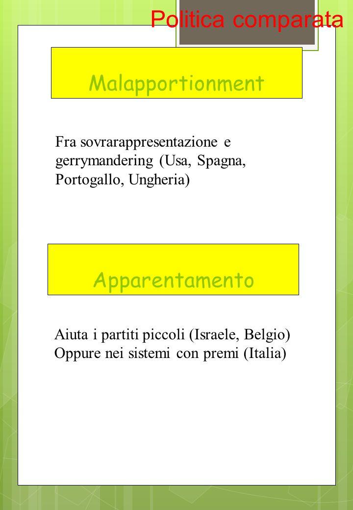 Malapportionment Fra sovrarappresentazione e gerrymandering (Usa, Spagna, Portogallo, Ungheria) Aiuta i partiti piccoli (Israele, Belgio) Oppure nei s