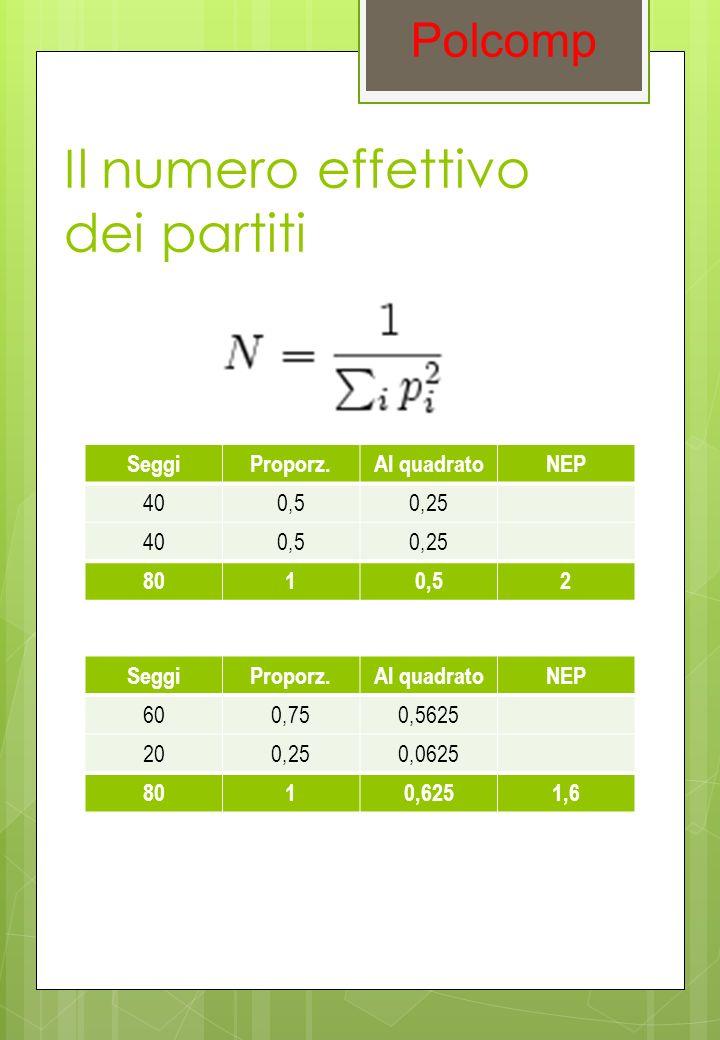 SeggiProporz.Al quadratoNEP 400,50,25 400,50,25 8010,52 Polcomp Il numero effettivo dei partiti SeggiProporz.Al quadratoNEP 600,750,5625 200,250,0625 8010,6251,6