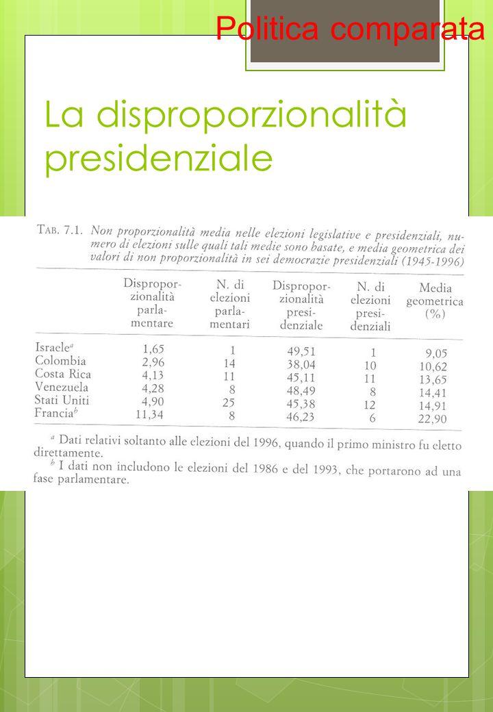 La disproporzionalità presidenziale Politica comparata
