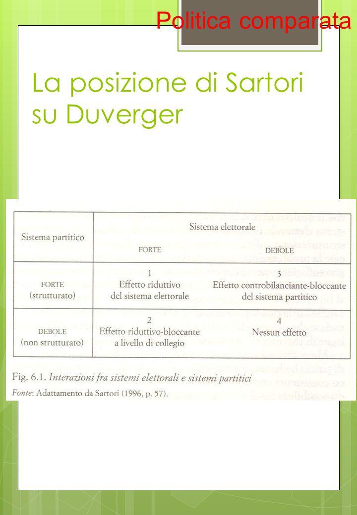 La posizione di Sartori su Duverger Politica comparata