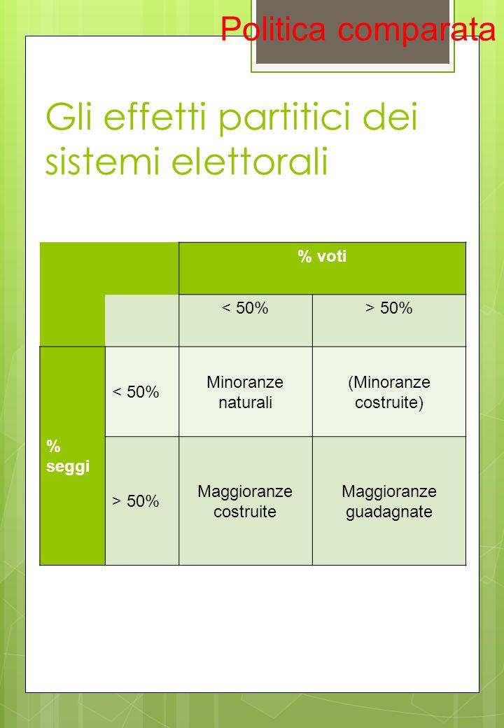 Gli effetti partitici dei sistemi elettorali Politica comparata % voti < 50%> 50% % seggi < 50% Minoranze naturali (Minoranze costruite) > 50% Maggior