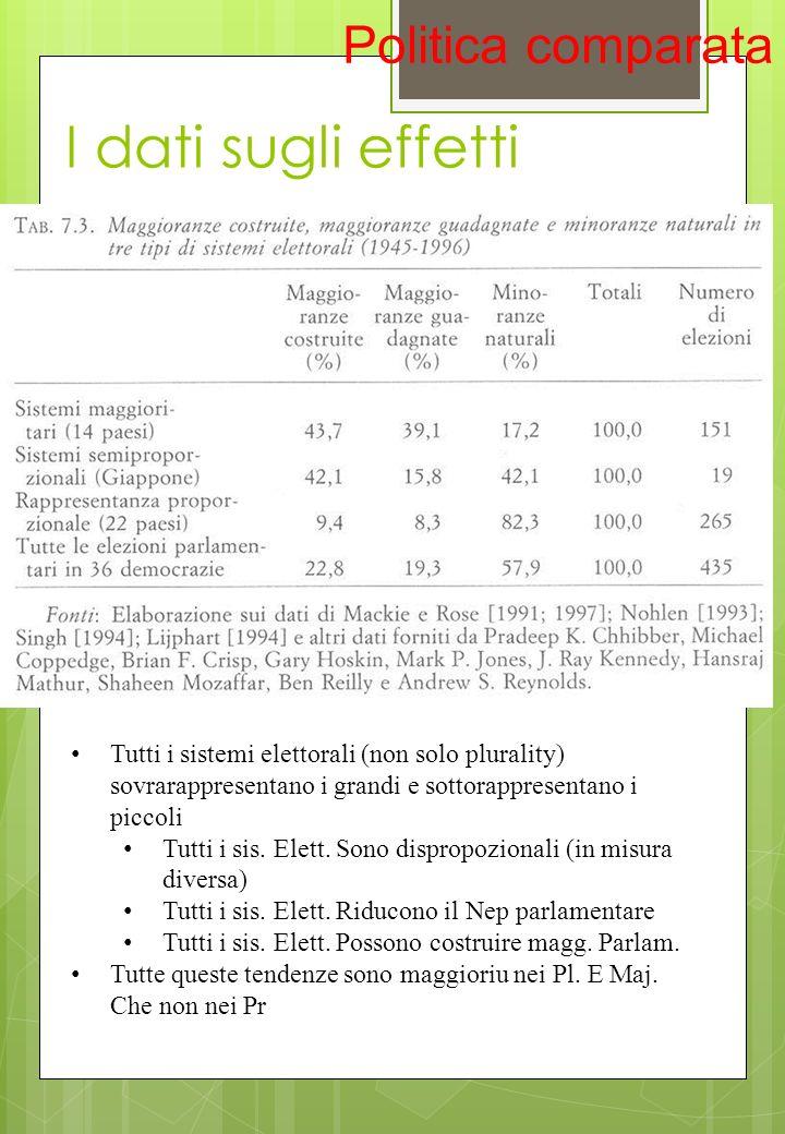 I dati sugli effetti Politica comparata Tutti i sistemi elettorali (non solo plurality) sovrarappresentano i grandi e sottorappresentano i piccoli Tut